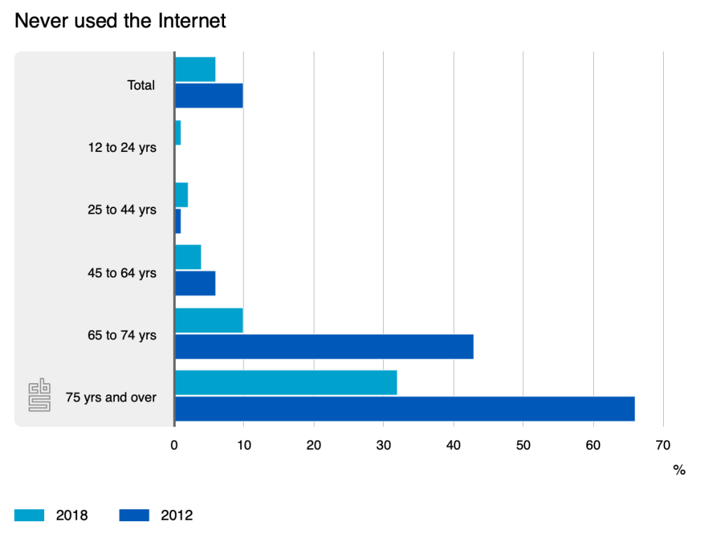 Figures on people never used the internet - full data on website CBS